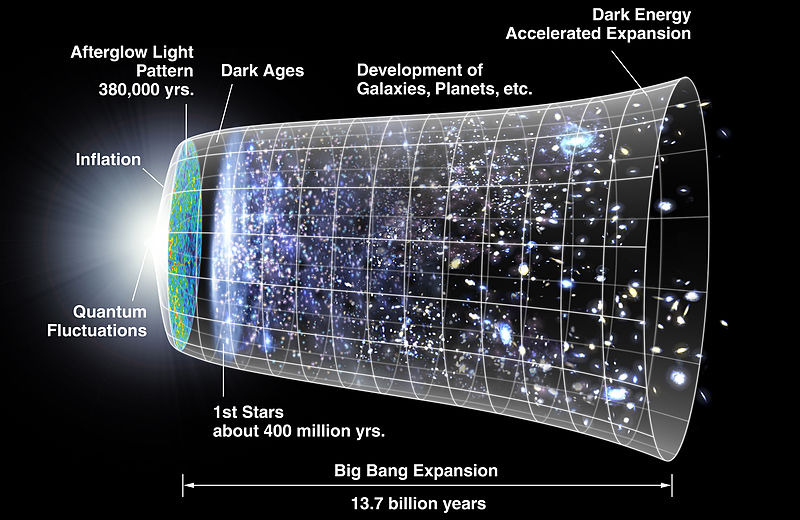 NASA's timeline of the expansion of the universe.